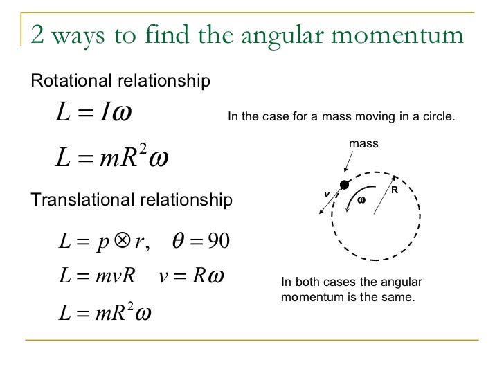 Gallery For > Angular Momentum Equation