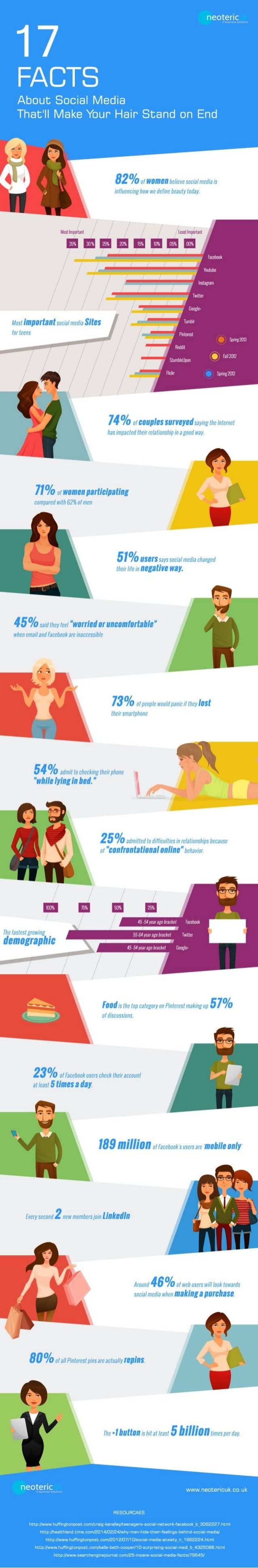 17 facts about social media that'll make your hair stand on end!