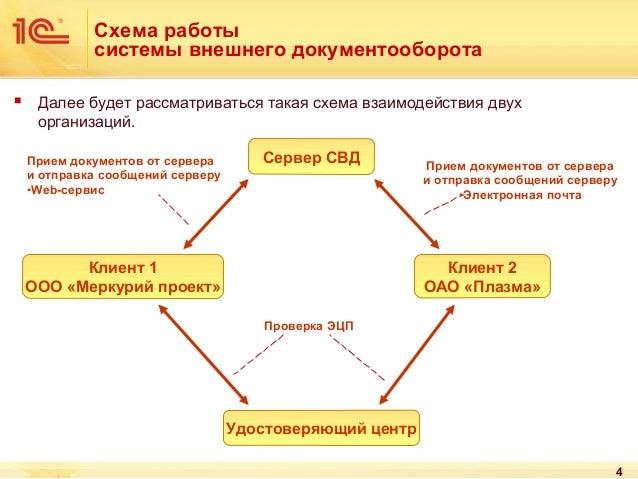 4 Схема работы системы