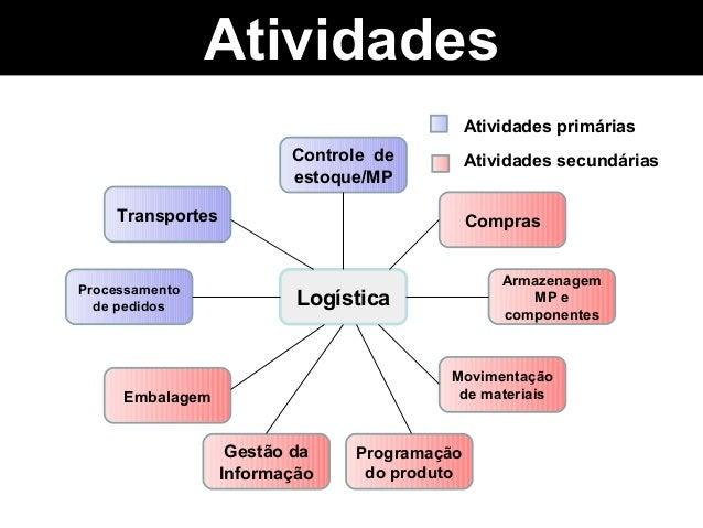 Atividades                                             Atividades primárias                         Controle de         At...