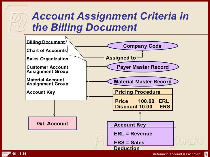 account assignment 2 Could it be that there is another assignment rule running when you  in this rule,  instead of specifying the 2 digit state code, i specified the.