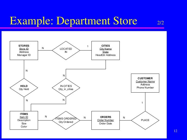 Use 20Case 20Points together with Er Diagram Of School Management System as well Db Entity Diagram as well Building A Contact Database Need A Little Schema Inspiration furthermore Er Diagram Question And Solution Pdf Converter. on erd diagram examples bookstore