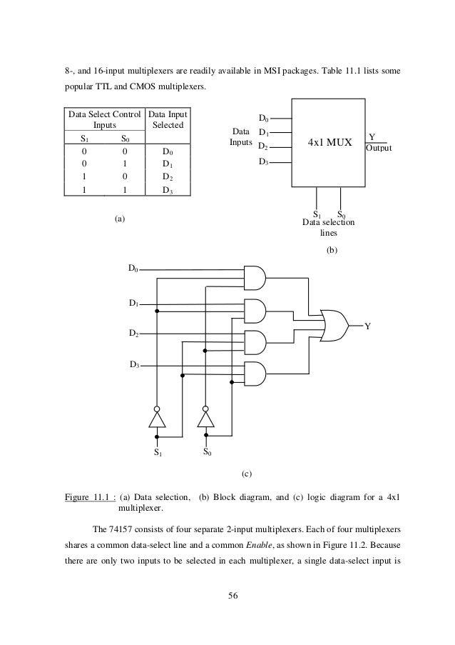 189626882-ep227digitalelectronics-61-638  Multiplexer Logic Diagram on 3 to 1 multiplexer, 6 to 1 multiplexer, 2 to 1 multiplexer, 4 to 1 multiplexer, 16 to 1 multiplexer,