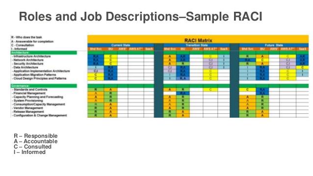 Raci Diagram 3 For Team Online Schematic Diagram