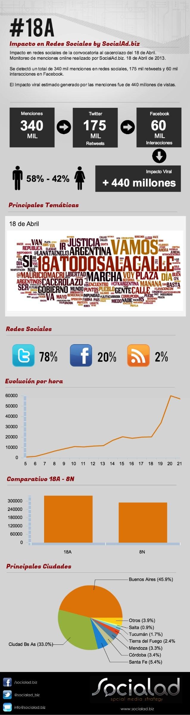 18A Impacto en redes sociales by SocialAd.biz