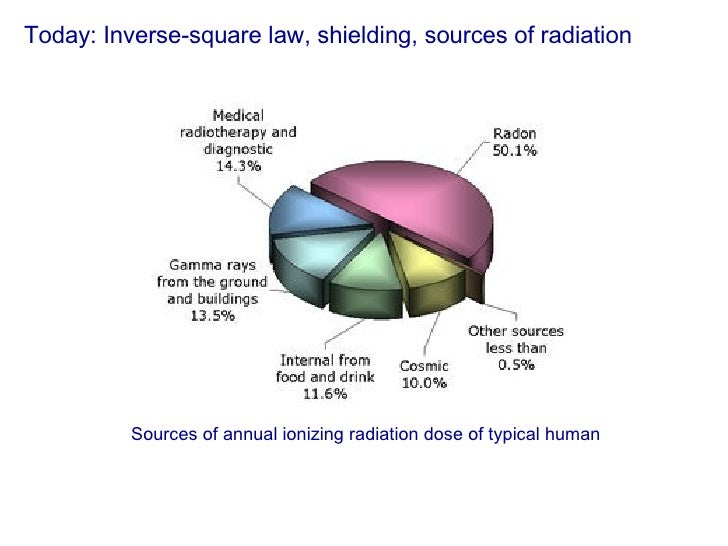 Today: Inverse-square law, shielding, sources of radiation Sources of annual ionizing radiation dose of typical human
