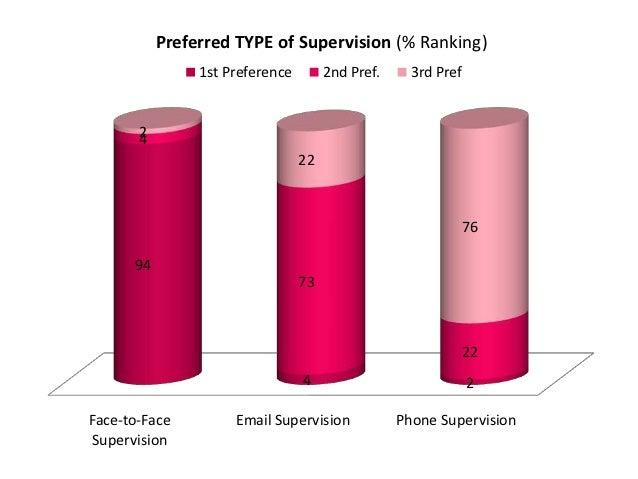 Dissertation supervision
