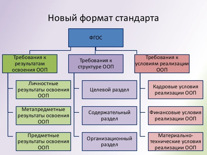 структуре ООПосвоения ООП