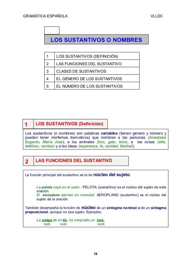 GRAMÁTICA ESPAÑOLA  VLLDC  LOS SUSTANTIVOS O NOMBRES 1 2  LAS FUNCIONES DEL SUSTANTIVO  3  CLASES DE SUSTANTIVOS  4  EL GÉ...