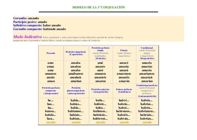 MODELO DE LA 1ª CONJUGACIÓN Gerundio: amando Participio pasivo: amado Infinitivo compuesto: haber amado Gerundio compuesto...