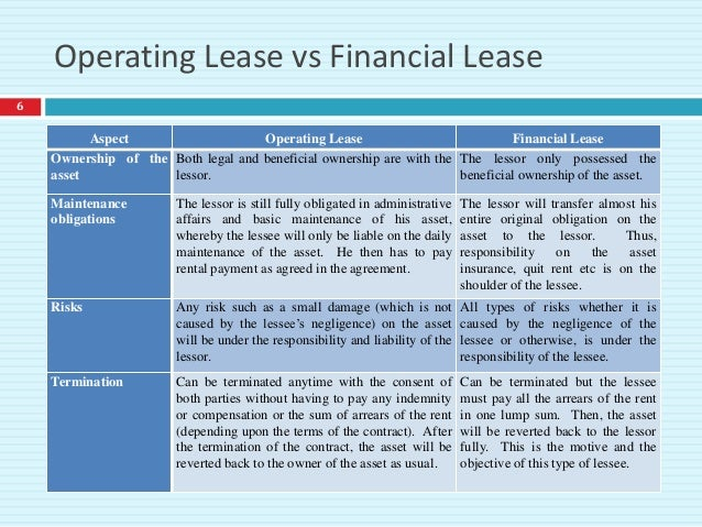 damodaran on capital and operating leases Building in capital and operating leases retailers  (dr aswath damodaran's  site provides a handy spreadsheet -- opleasexls) let's check.