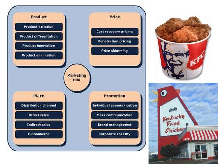 Kentucky Fried Chicken Marketing Strategy (English)