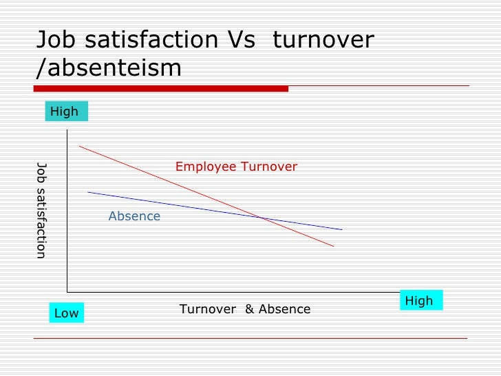 Job satisfaction Essays and Research Papers | examples.essaytoday.biz
