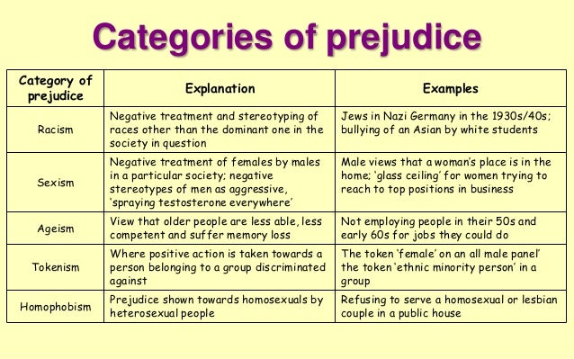 Exle Of Prejudice 28 Images Exles Of Prejudice Related Keywords
