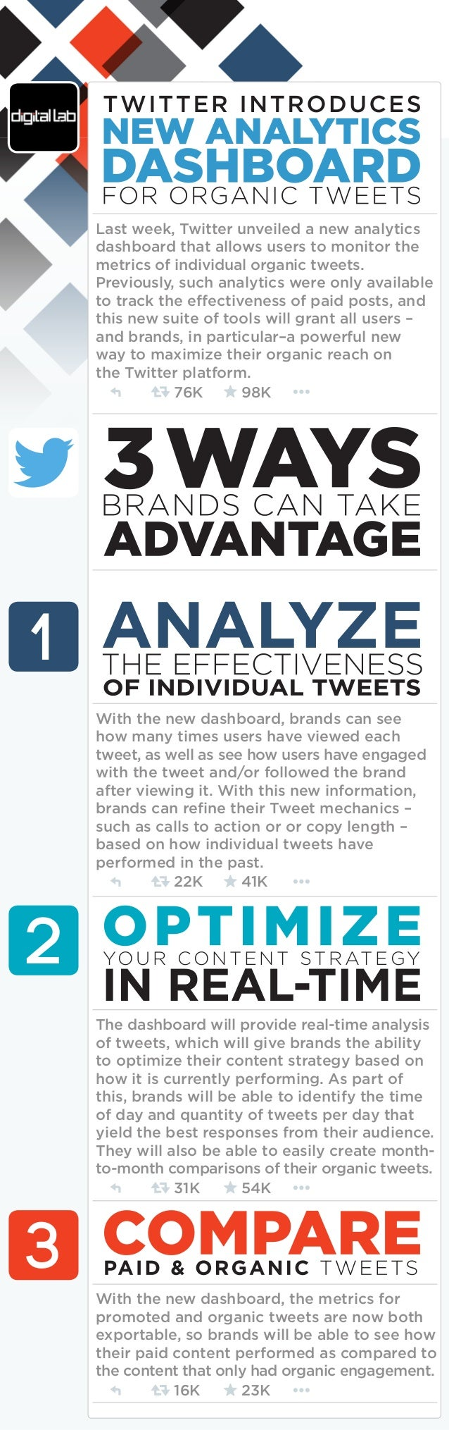 Last week, Twitter unveiled a new analytics dashboard that allows users to monitor the metrics of individual organic tweet...