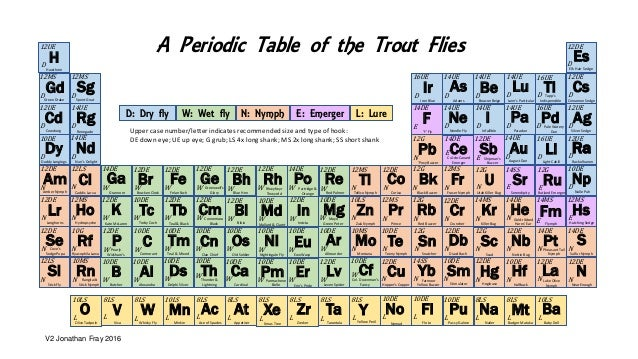 L Periodic Table