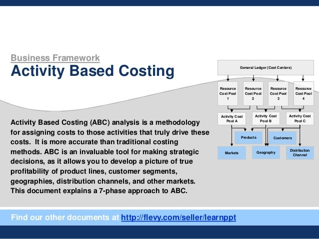 Business Framework Activity Based Costing Activity Based Costing (ABC) analysis is a methodology for assigning costs to th...