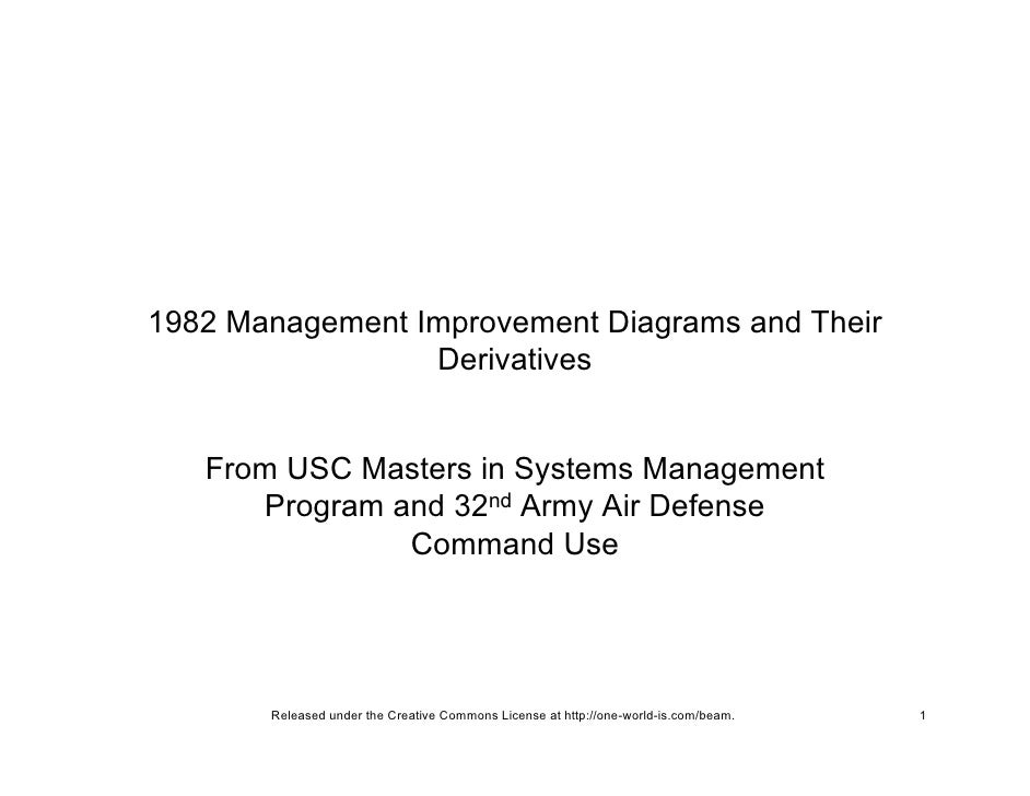 1982 Management Improvement Diagrams and Their                  Derivatives      From USC Masters in Systems Management   ...