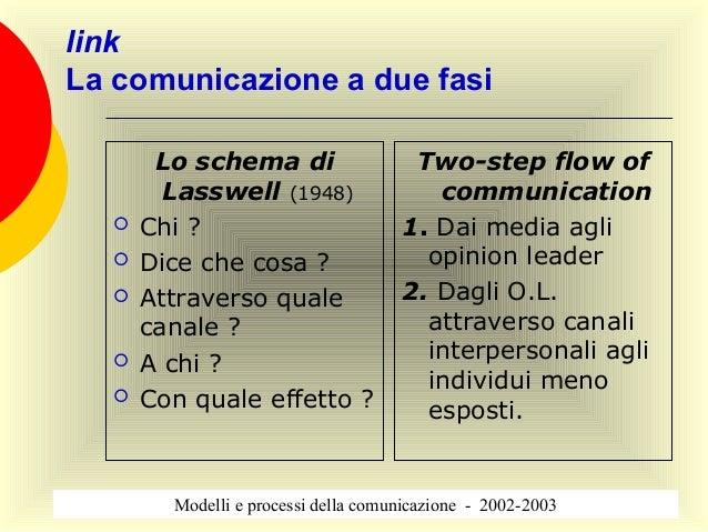 link La comunicazione a due fasi Lo schema di Lasswell (1948)  Chi ?  Dice che cosa ?  Attraverso quale canale ?  A ch...