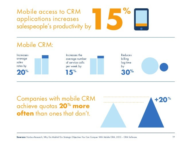 19  15  Mobile access to CRM  applications increases  salespeople's productivity by  Mobile CRM:  Increases  average  sale...