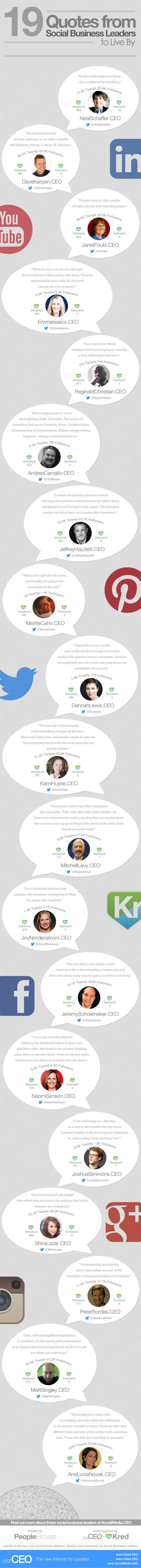 19 Quotes from Social Business Leaders on dotCEO
