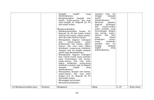 Contoh Soal Agama Islam Tentang Hadits 1a Silabus Agama Islam Smp Contoh Rpp Sd Kurikulum 2013