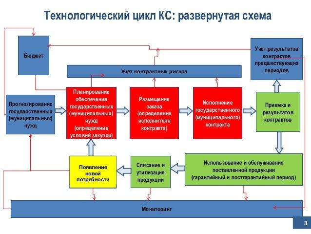 КС: развернутая схема Учет