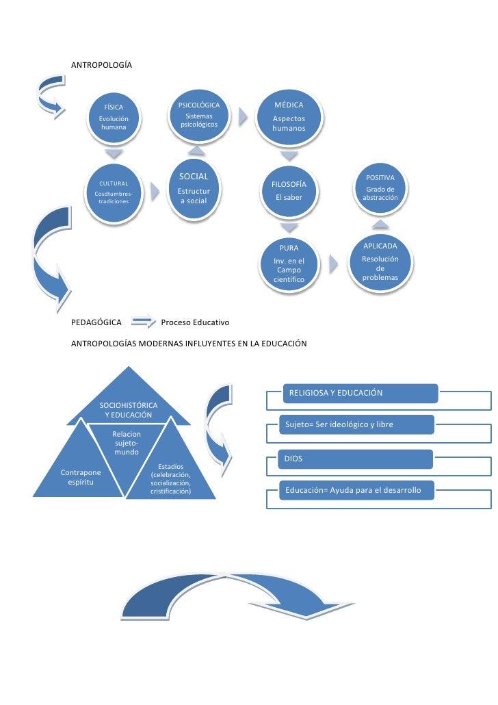 -3810433705ANTROPOLOGÍA<br />PEDAGÓGICA                   Proceso Educativo<br />ANTROPOLOGÍAS MODERNAS INFLUYENTES EN LA ...