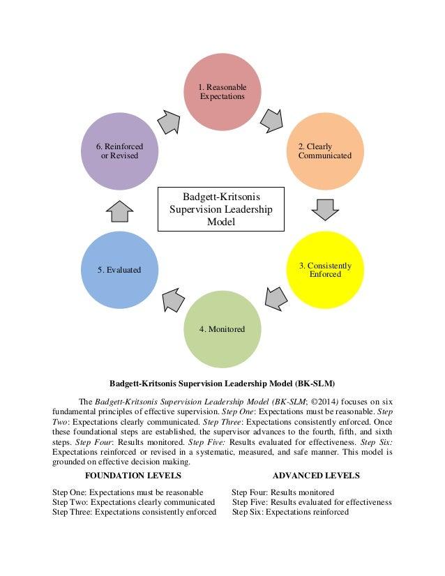 Badgett-Kritsonis Supervision Leadership Model (BK-SLM)