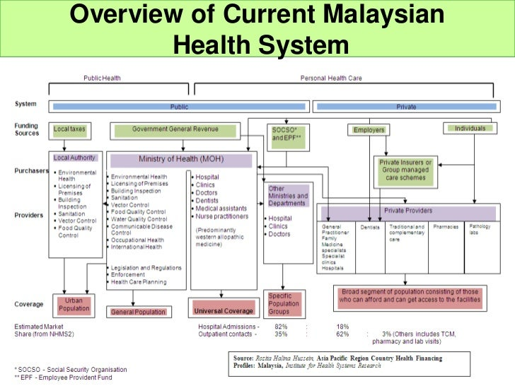 healthcare system in malaysia Healthcare in malaysia has been characterised by a strong public sector presence where government hospitals and clinics acted as a primary source of care the healthcare system has.