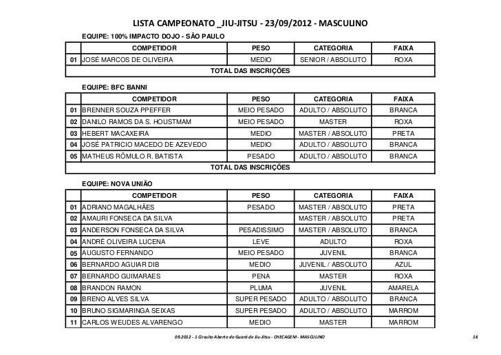 LISTA CAMPEONATO _JIU-JITSU - 23/09/2012 - MASCULINO   EQUIPE: 100% IMPACTO DOJO - SÃO PAULO                COMPETIDOR    ...