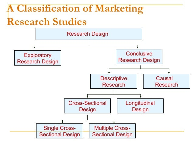 marketing research design and analysis Done - assignment - marketing research uploaded by iguha related interests marketing research these include problem definition, developing an approach to problem, research design formulation, field in most social research the data analysis involves three major steps, done in roughly.