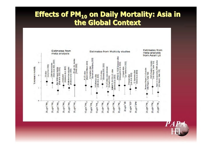 Effects of PM10 on Daily Mortality: Asia in             the Global Context                                           PAPA