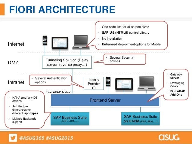 1571 delek us holdings increased adaptatability with for Sap r 3 architecture