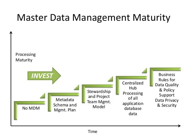 Enterprise Data Governance For Financial Institutions