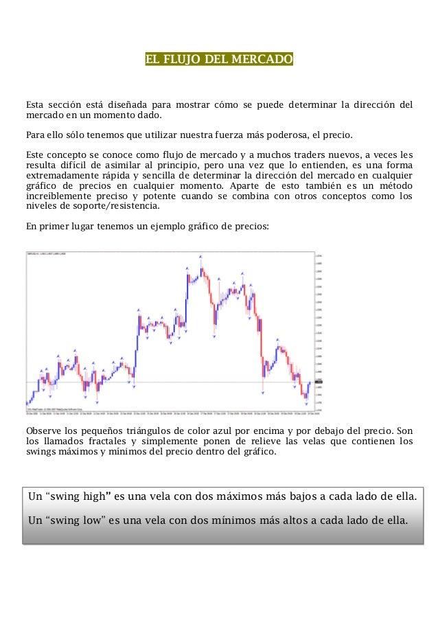 1      El abc del Price Action