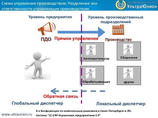 """Cистема """"1С:ERP Управление"""