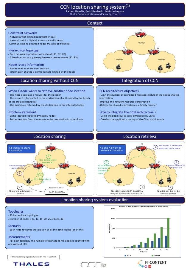 CCN location sharing system (1)                                                                                       ...