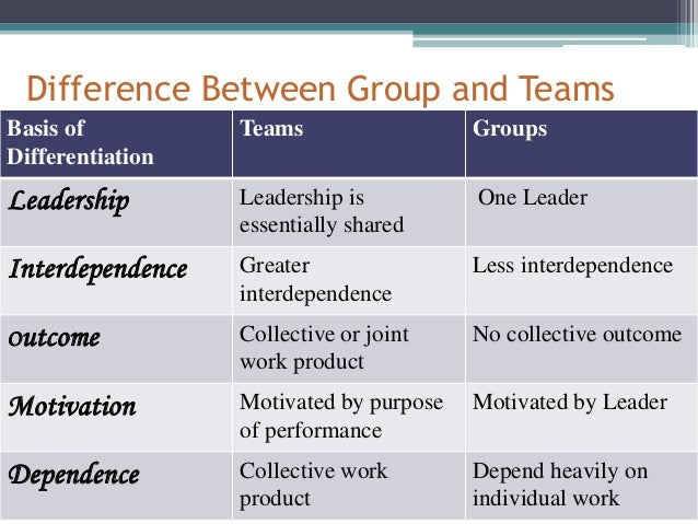 difference between evaluating team and individual performance Bhagavatula, shiva rama krishna murthy, evaluation of team quality (2013)   the manufacturing and healthcare sectors and to identify differences among the   performance feedback as significant, the anova results for attributes versus   i would like to express my sincere gratitude to all individuals who supported and .