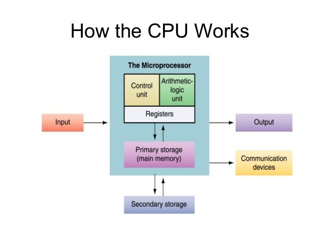 puter Electronic Block Diagram furthermore Serial  munication furthermore 8051 Microcontroller And Embedded System 14878456 furthermore Processor Cpu Motherboard Blue Circuits Wallpaper as well 2343 Open Ir Tracking Module. on circuit diagram for microprocessor chip