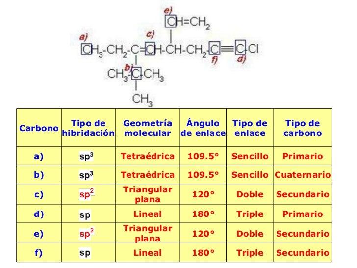 Carbono Tipo de Hibridación