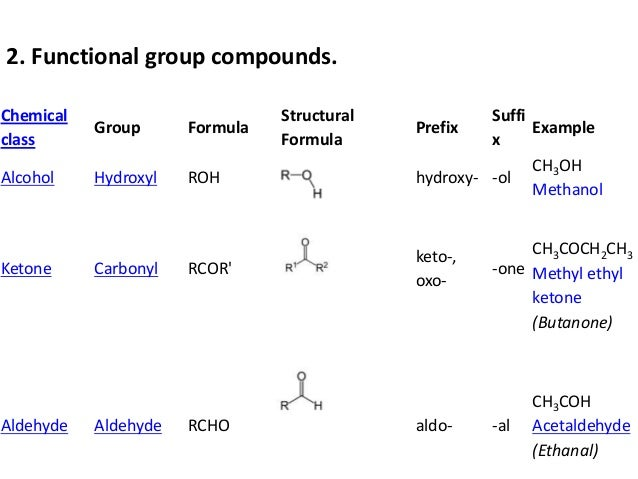 Chemical formulas of hydrogen oxygen peroxide and water
