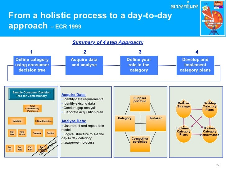 Category Management Process