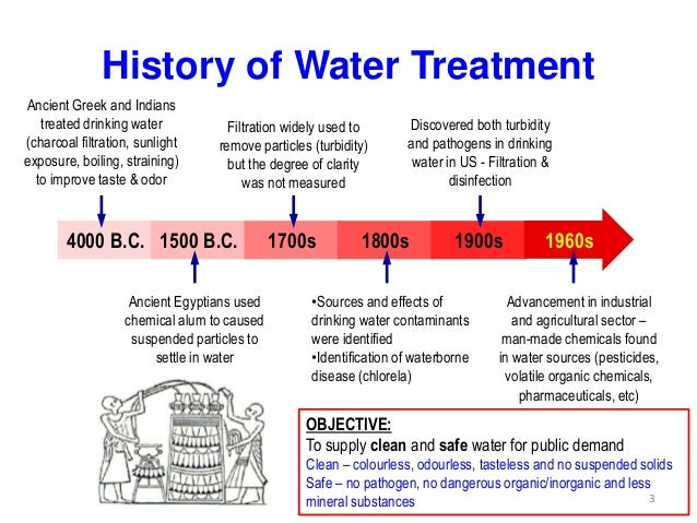 History Of Drinking Water Disinfection