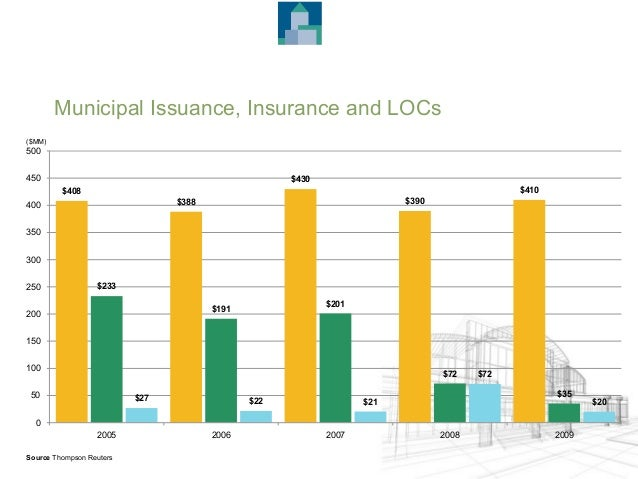 Municipal Issuance, Insurance and LOCs $233 $191 $201 $72 $35 $27 $22 $21 $72 $20 $408 $388 $430 $390 $410 0 50 100 150 20...