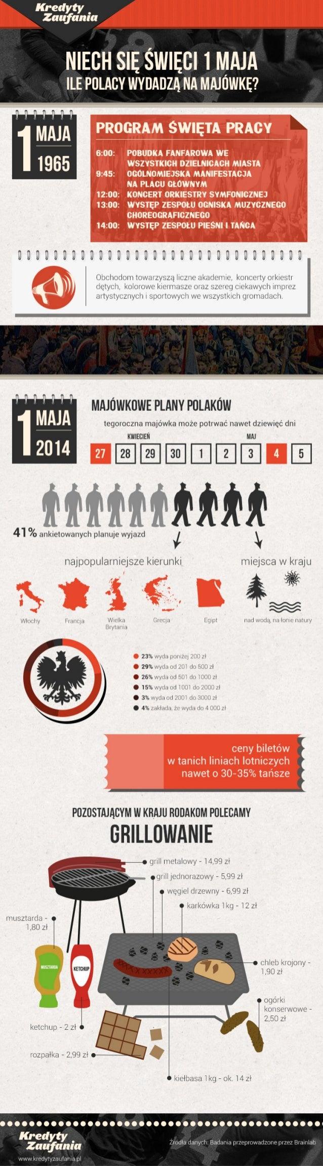 Niech Się święci 1 Maja! Czyli ile Polacy wydadzą na majówkę?