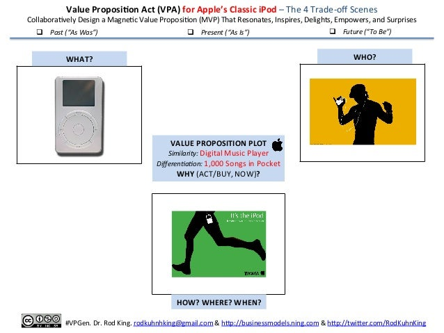 Value Proposi-on Model (VPM) for Apple's Classic iPod – The 4 Trade-‐off Scenes Collabora4vely ...