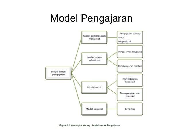 1 model pengajaran