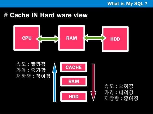 What is My SQL ?  # Cache IN Hard ware view CPU  속도 : 빨라짐 가격 : 증가함 저장량 : 적어짐  RAM  HDD  CACHE RAM HDD  속도 : 느려짐 가격 : 내려감 저...