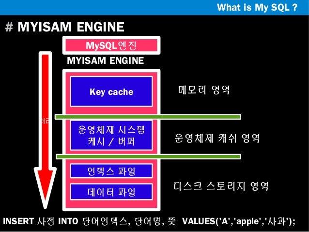 What is My SQL ?  # MYISAM ENGINE MySQL엔진 MYISAM ENGINE Key cache 처리  운영체제 시스템 케시 / 버퍼  메모리 영역  운영체제 캐쉬 영역  인덱스 파일 데이터 파일 ...